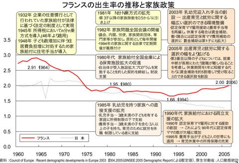 いまやらなくていつやる!日本の少子化問題