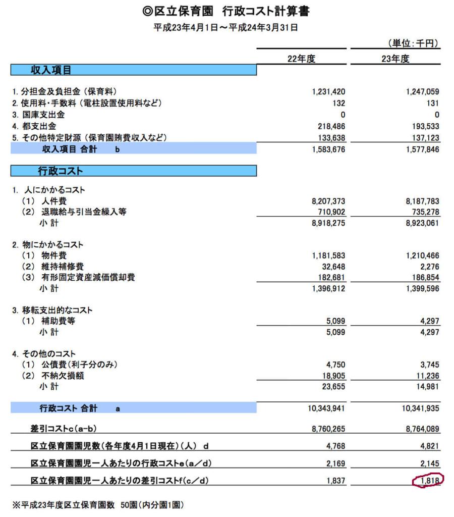 保育園行政コスト