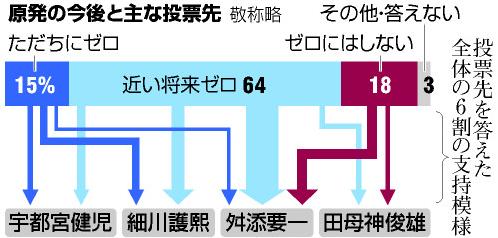 朝日新聞都知事選調査