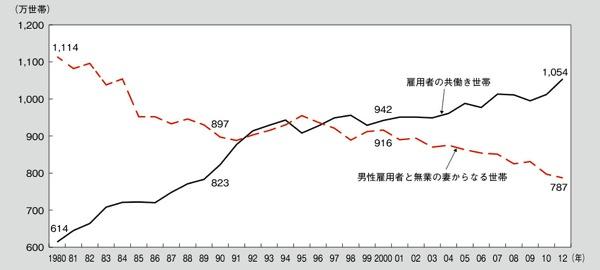 共働き世帯の推移2012