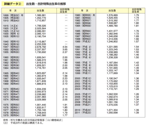 平成24年厚生労働白書