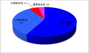2014衆議院議員男女構成比率
