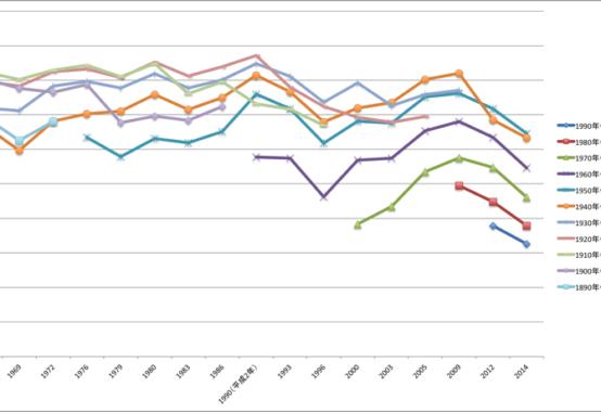 世代別投票率グラフ
